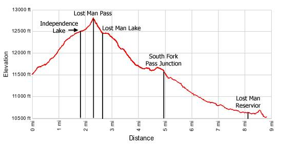 Elevation Profile Lost Man Trail